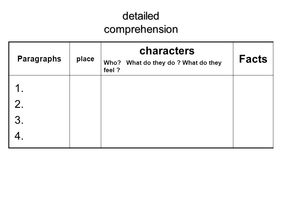 Paragraphs place characters Who. What do they do .