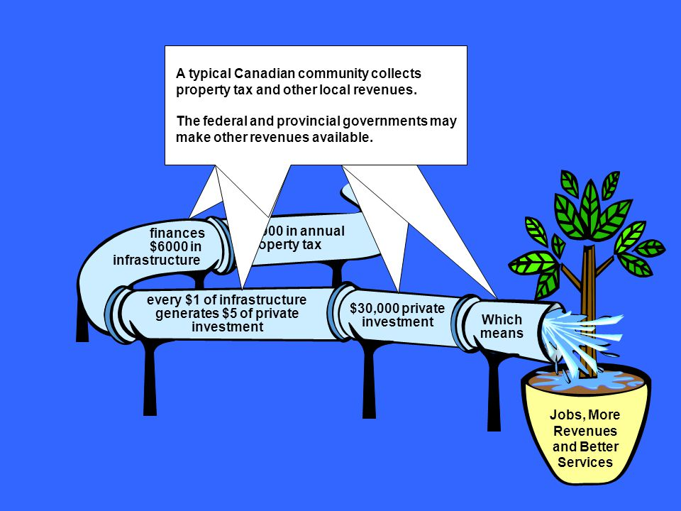 $1000 in annual property tax finances $6000 in infrastructure every $1 of infrastructure generates $5 of private investment $30,000 private investment Which means Jobs, More Revenues and Better Services Typically, communities can finance $6 in infrastructure for every $1 in annual tax revenue.
