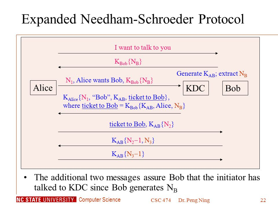 Computer Science CSC 474Dr. Peng Ning22 Expanded Needham-Schroeder Protocol The additional two messages assure Bob that the initiator has talked to KD