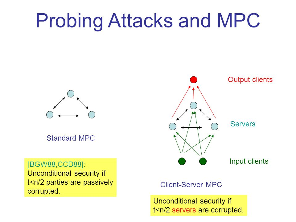 Probing Attacks and MPC Standard MPC Client-Server MPC Input clients Servers Output clients [BGW88,CCD88]: Unconditional security if t<n/2 parties are passively corrupted.