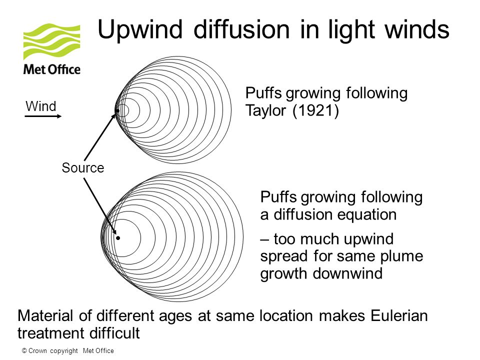 © Crown copyright Met Office Upwind diffusion in light winds Material of different ages at same location makes Eulerian treatment difficult Wind Source Puffs growing following Taylor (1921) Puffs growing following a diffusion equation – too much upwind spread for same plume growth downwind