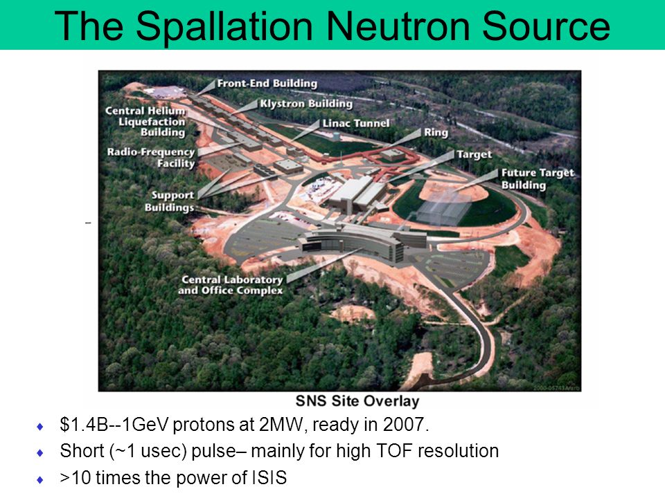 The Spallation Neutron Source  $1.4B--1GeV protons at 2MW, ready in 2007.  Short (~1 usec) pulse– mainly for high TOF resolution  >10 times the pow