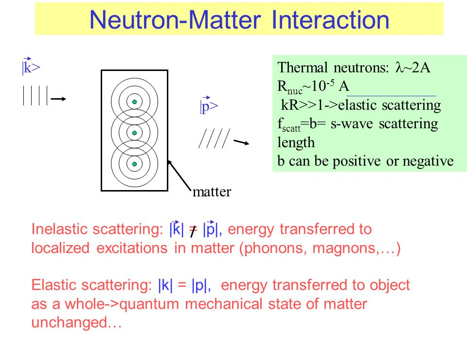 Neutron-Matter Interaction Thermal neutrons: ~2A R nuc ~10 -5 A kR>>1->elastic scattering f scatt =b= s-wave scattering length b can be positive or ne
