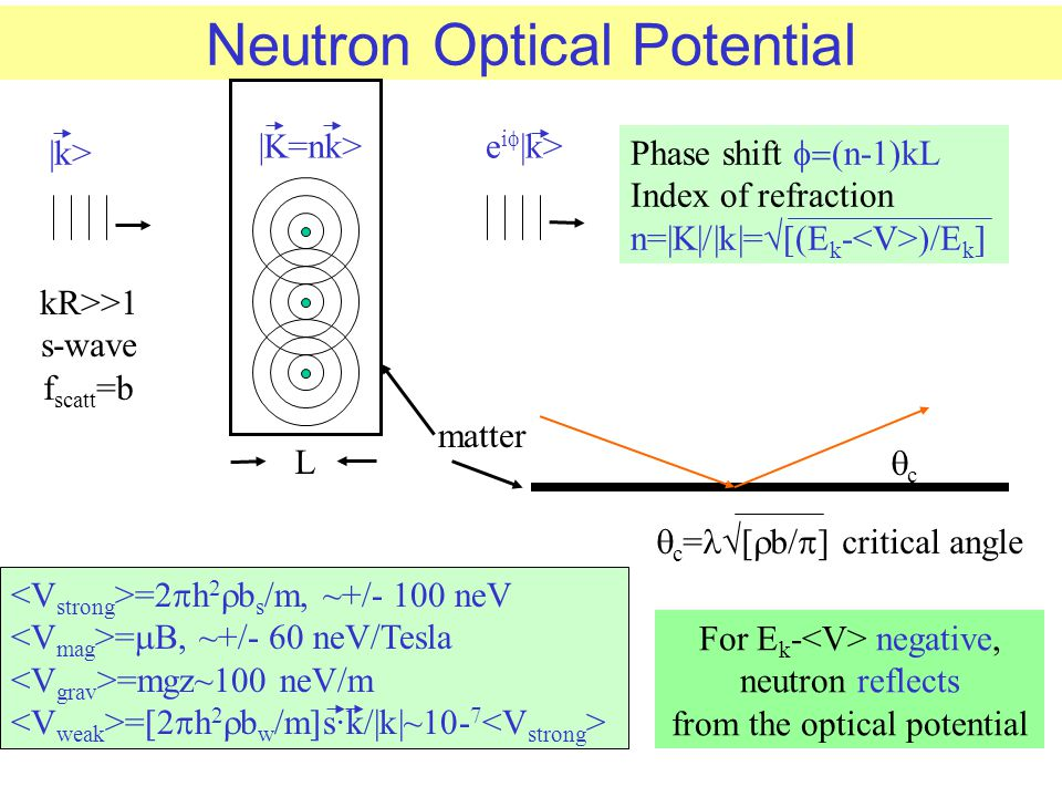 Neutron Optical Potential Phase shift  (n-1)kL Index of refraction n=|K|/|k|=√[(E k - )/E k ] =2  h 2  b s /m, ~+/- 100 neV =  B, ~+/- 60 neV/Tes
