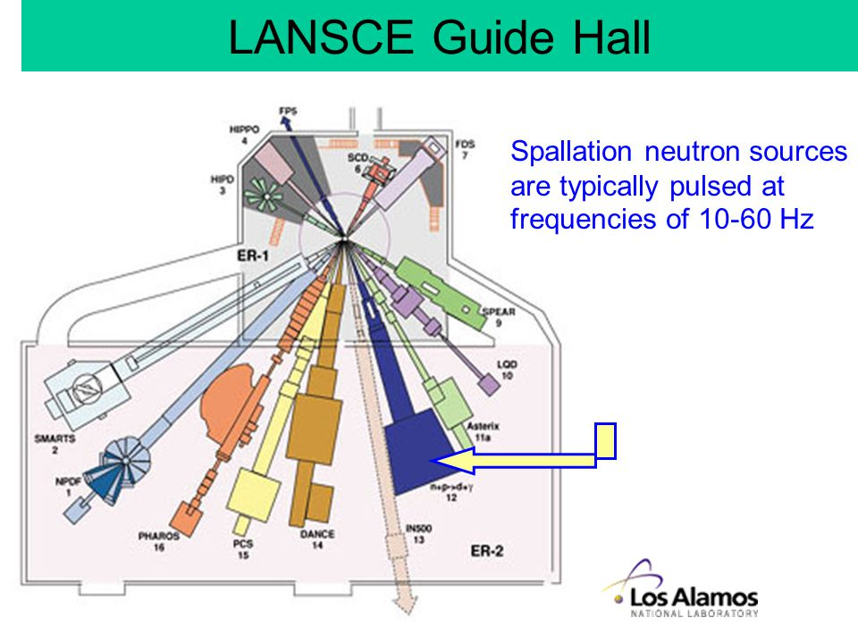 Spallation neutron sources are typically pulsed at frequencies of 10-60 Hz LANSCE Guide Hall