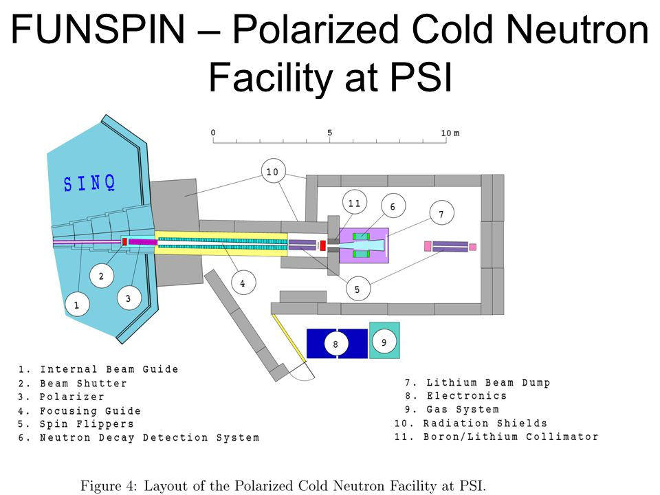 FUNSPIN – Polarized Cold Neutron Facility at PSI