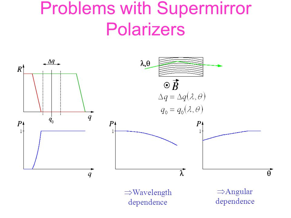 Problems with Supermirror Polarizers  Wavelength dependence  Angular dependence