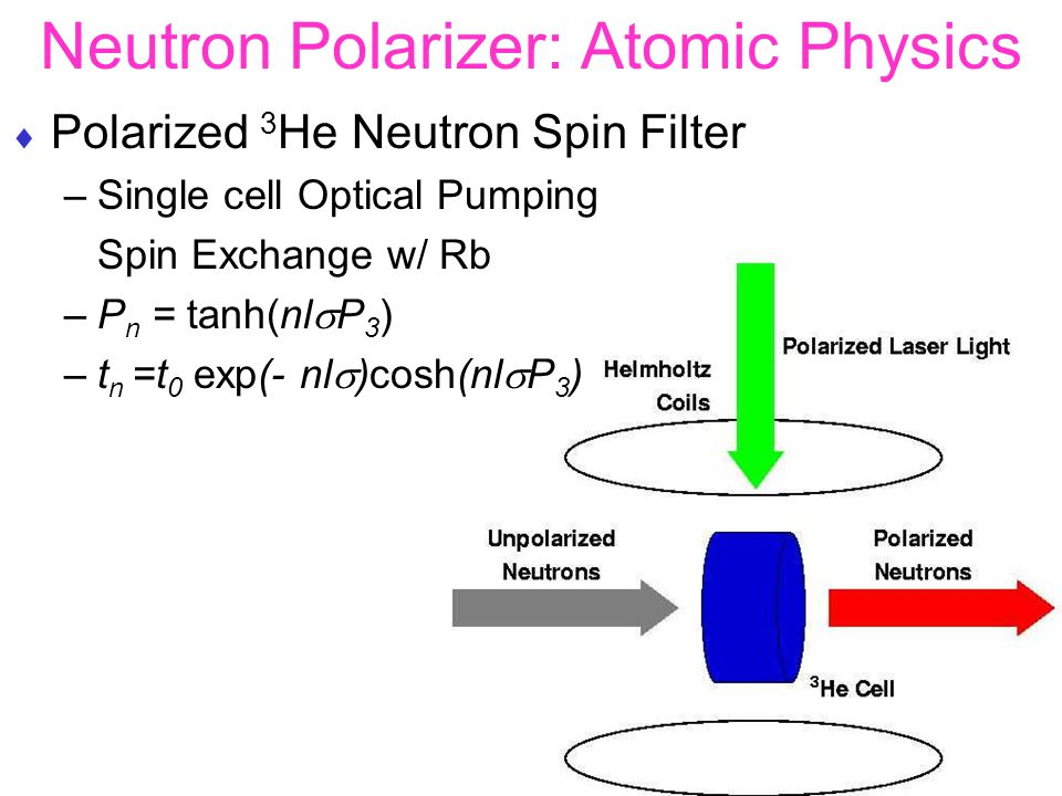 Neutron Polarizer: Atomic Physics  Polarized 3 He Neutron Spin Filter –Single cell Optical Pumping Spin Exchange w/ Rb –P n = tanh(nl  P 3 ) –t n =t