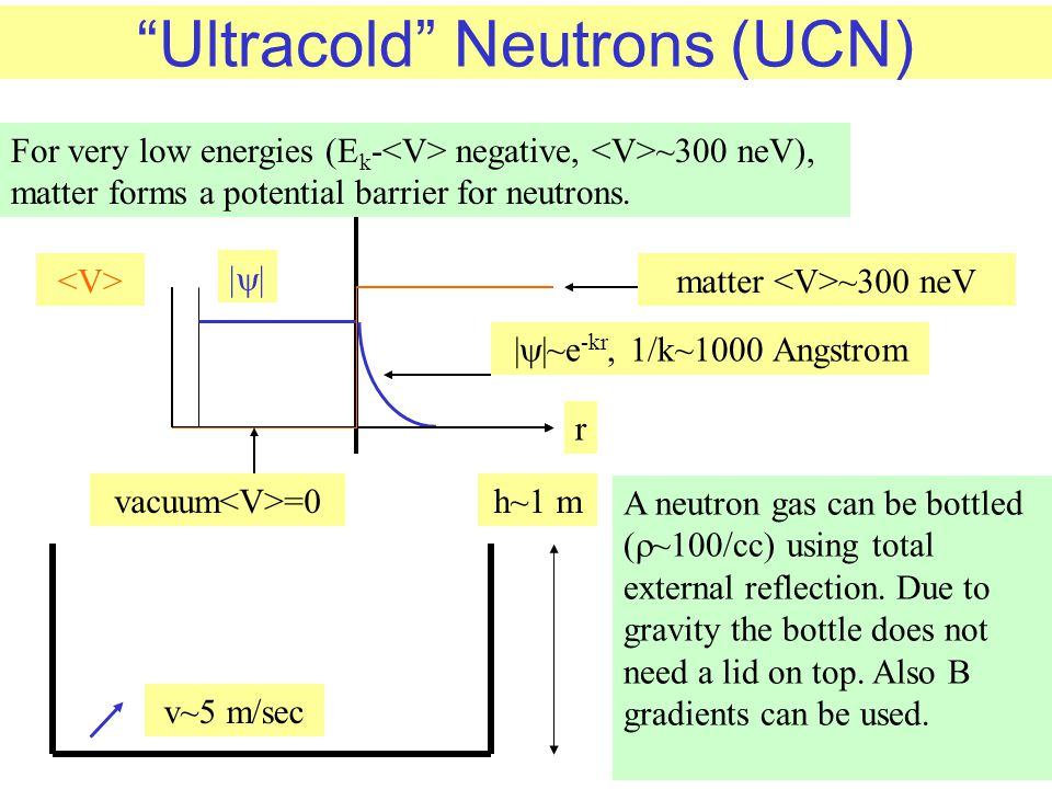 """Ultracold"" Neutrons (UCN) For very low energies (E k - negative, ~300 neV), matter forms a potential barrier for neutrons. matter ~300 neV 
