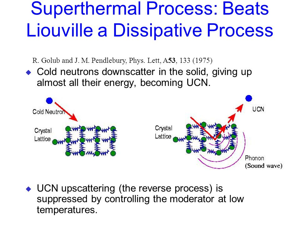 Superthermal Process: Beats Liouville a Dissipative Process  Cold neutrons downscatter in the solid, giving up almost all their energy, becoming UCN.