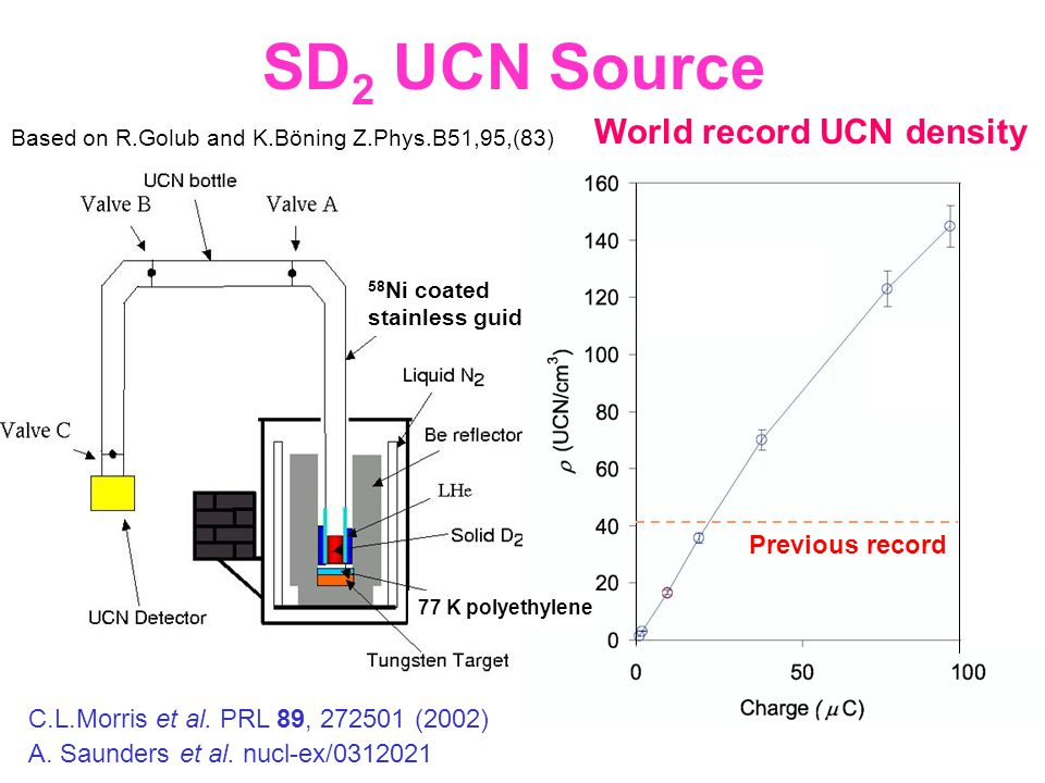 SD 2 UCN Source 58 Ni coated stainless guide C.L.Morris et al. PRL 89, 272501 (2002) World record UCN density A. Saunders et al. nucl-ex/0312021 Previ