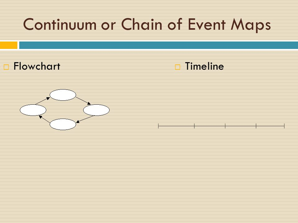 Continuum or Chain of Event Maps  Flowchart  Timeline