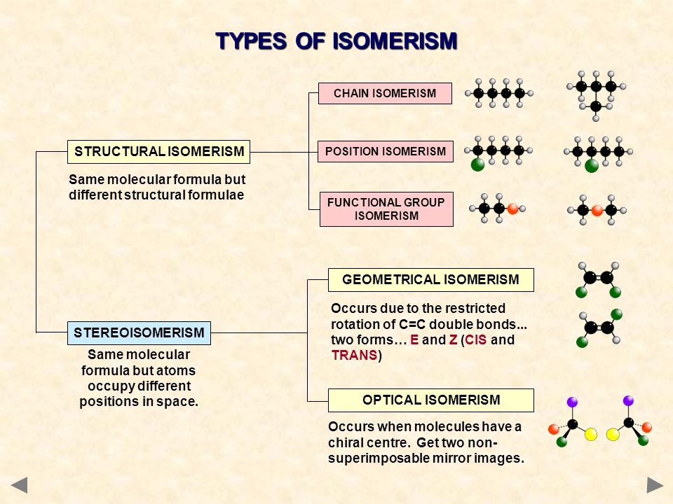 STRUCTURAL ISOMERISM - INTRODUCTION COMPOUNDS HAVE THE SAME MOLECULAR FORMULA BUT DIFFERENT STRUCTURAL FORMULA Chaindifferent arrangements of the carbon skeleton similar chemical properties slightly different physical properties more branching = lower boiling point