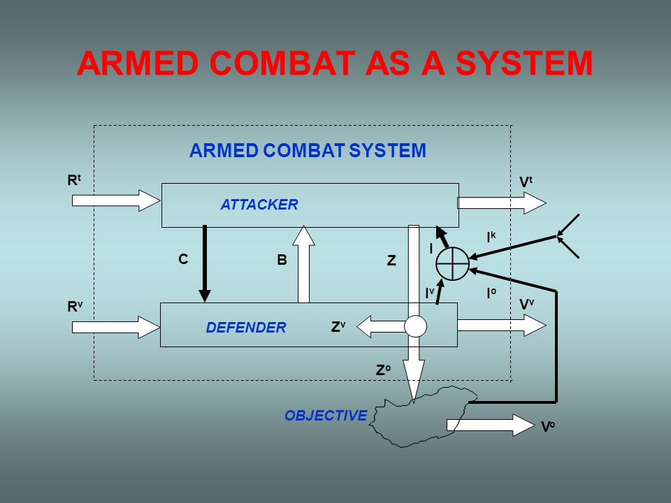 ARMED COMBAT AS A SYSTEM Z ZvZv ZoZo VtVt VvVv C B ARMED COMBAT SYSTEM RtRt RvRv VoVo OBJECTIVE ATTACKER DEFENDER I v I IkIk IoIo