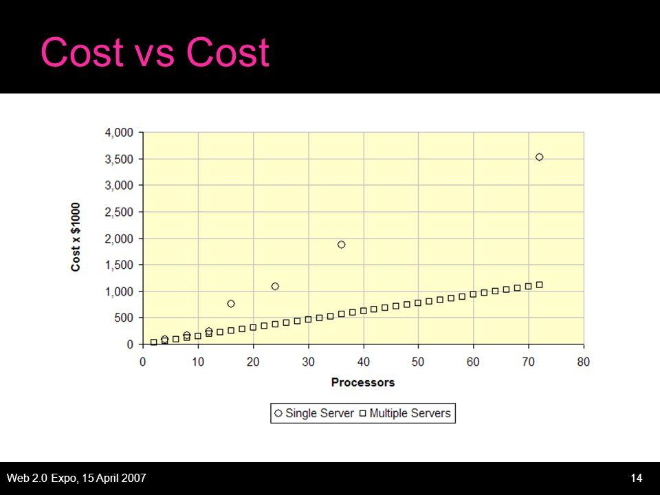 Web 2.0 Expo, 15 April 200714 Cost vs Cost
