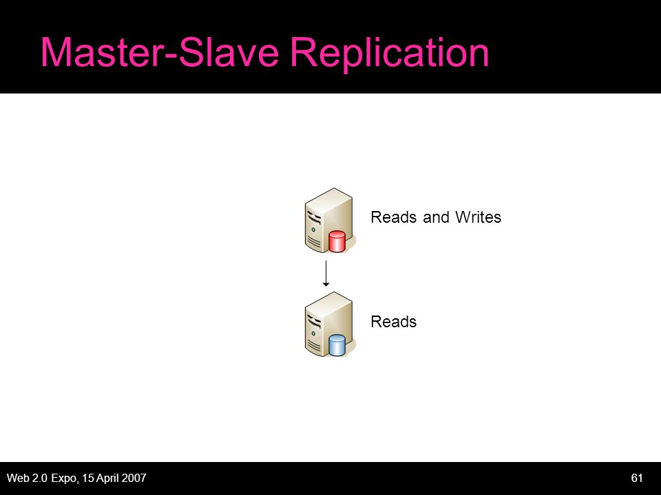 Web 2.0 Expo, 15 April 200761 Master-Slave Replication Reads and Writes Reads