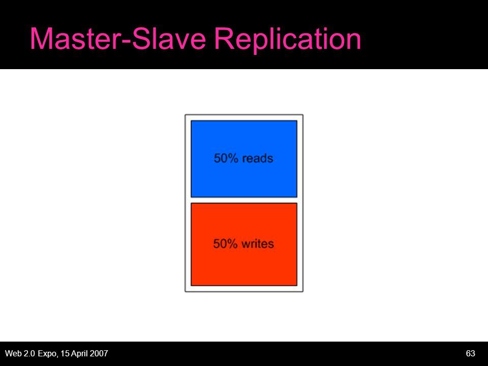 Web 2.0 Expo, 15 April 200763 Master-Slave Replication