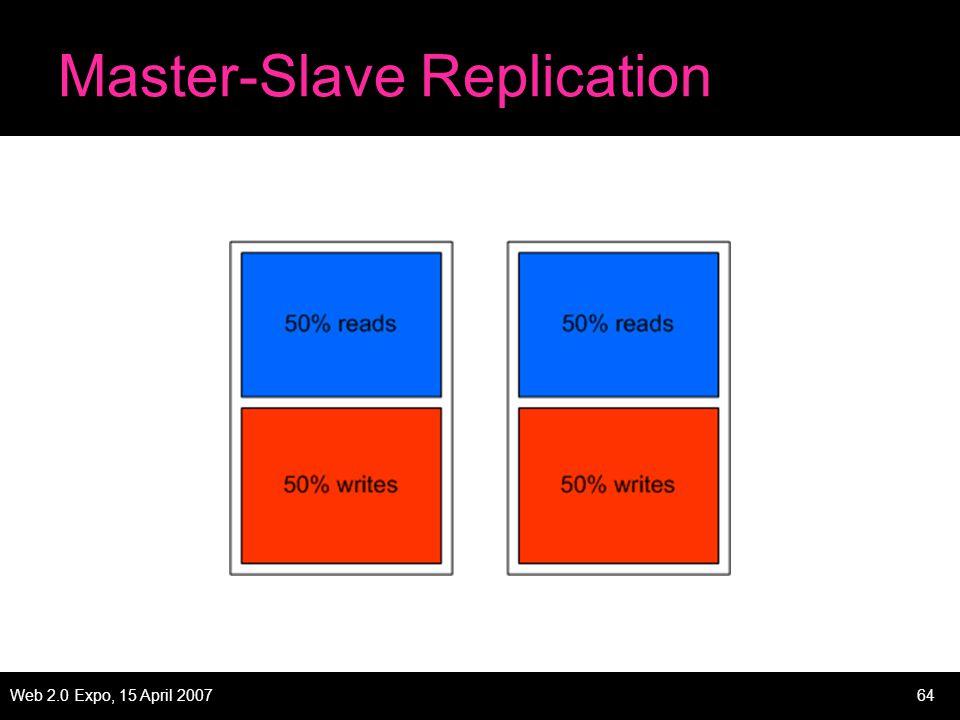 Web 2.0 Expo, 15 April 200764 Master-Slave Replication