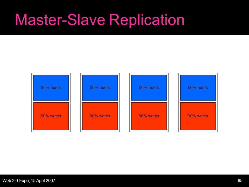 Web 2.0 Expo, 15 April 200765 Master-Slave Replication