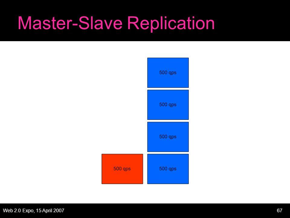 Web 2.0 Expo, 15 April 200767 Master-Slave Replication