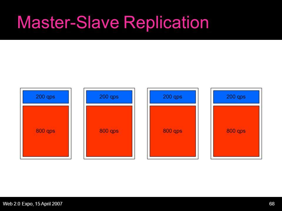 Web 2.0 Expo, 15 April 200768 Master-Slave Replication
