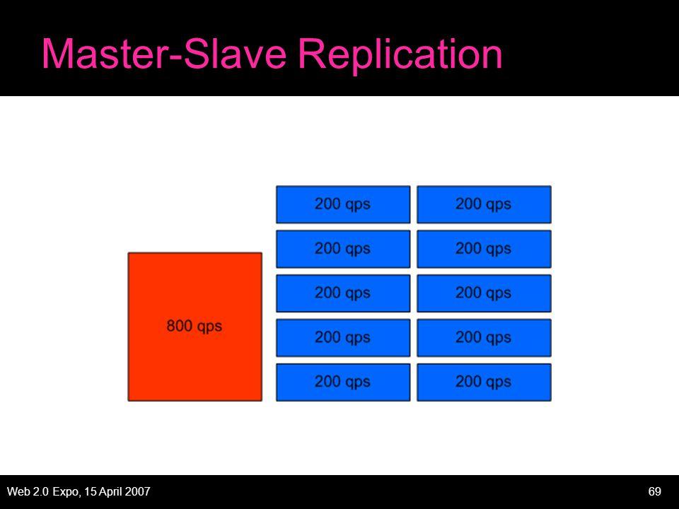 Web 2.0 Expo, 15 April 200769 Master-Slave Replication