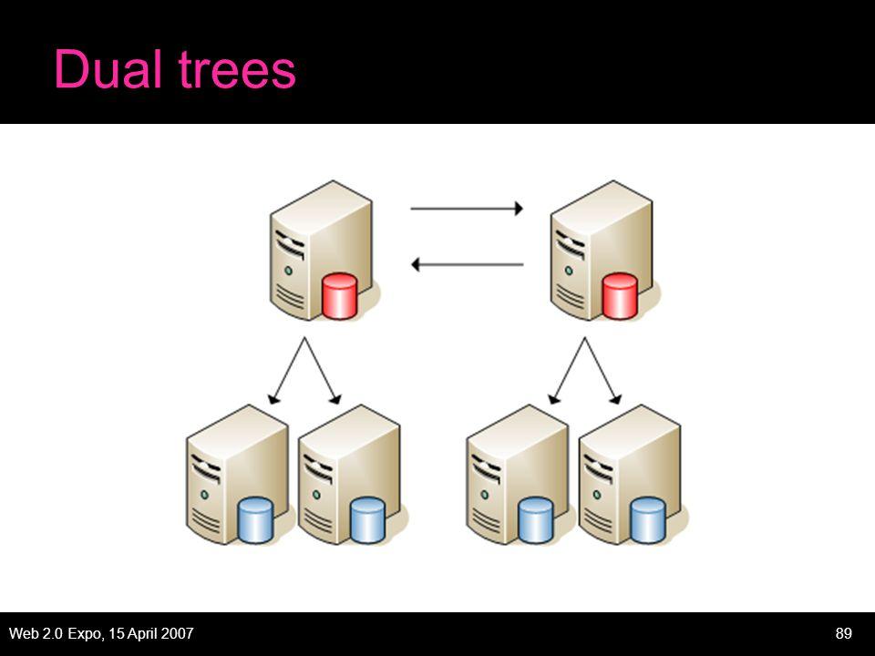 Web 2.0 Expo, 15 April 200789 Dual trees