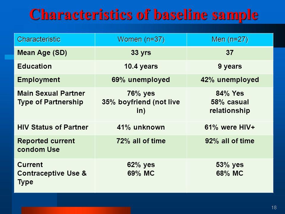 18 Characteristics of baseline sample Characteristic Womenn=37) Women (n=37) Men(n=27) Men (n=27) Mean Age (SD)33 yrs37 Education10.4 years9 years Emp