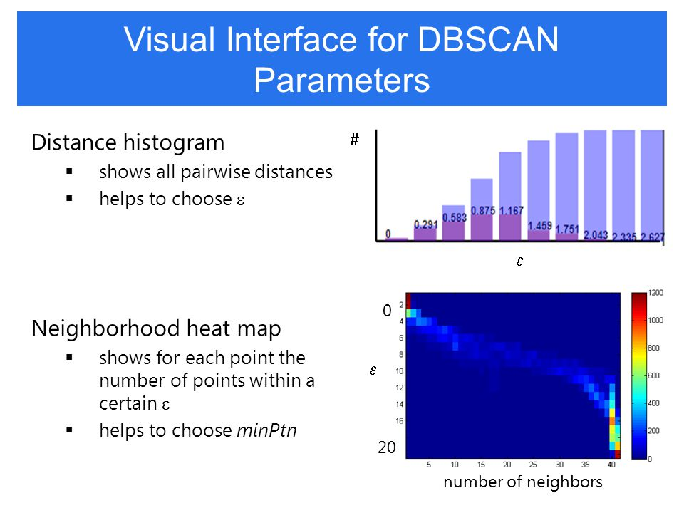 Visual Interface for DBSCAN Parameters Distance histogram  shows all pairwise distances  helps to choose  Neighborhood heat map  shows for each point the number of points within a certain   helps to choose minPtn number of neighbors   0 20