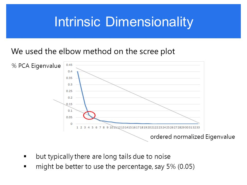 Intrinsic Dimensionality We used the elbow method on the scree plot  but typically there are long tails due to noise  might be better to use the percentage, say 5% (0.05) ordered normalized Eigenvalue % PCA Eigenvalue