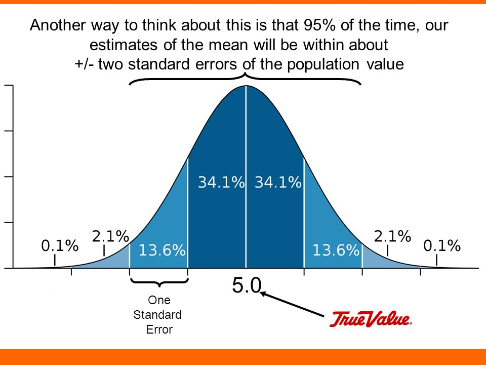 One Standard Error 5.0 Another way to think about this is that 95% of the time, our estimates of the mean will be within about +/- two standard errors