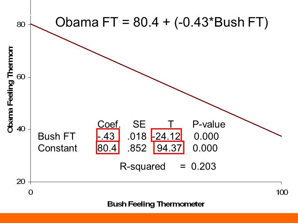 Obama FT = 80.4 + (-0.43*Bush FT) Coef.