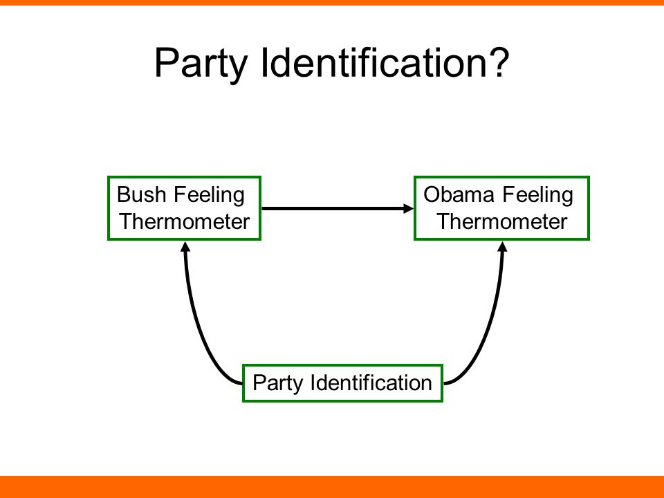 Party Identification Obama Feeling Thermometer Bush Feeling Thermometer Party Identification