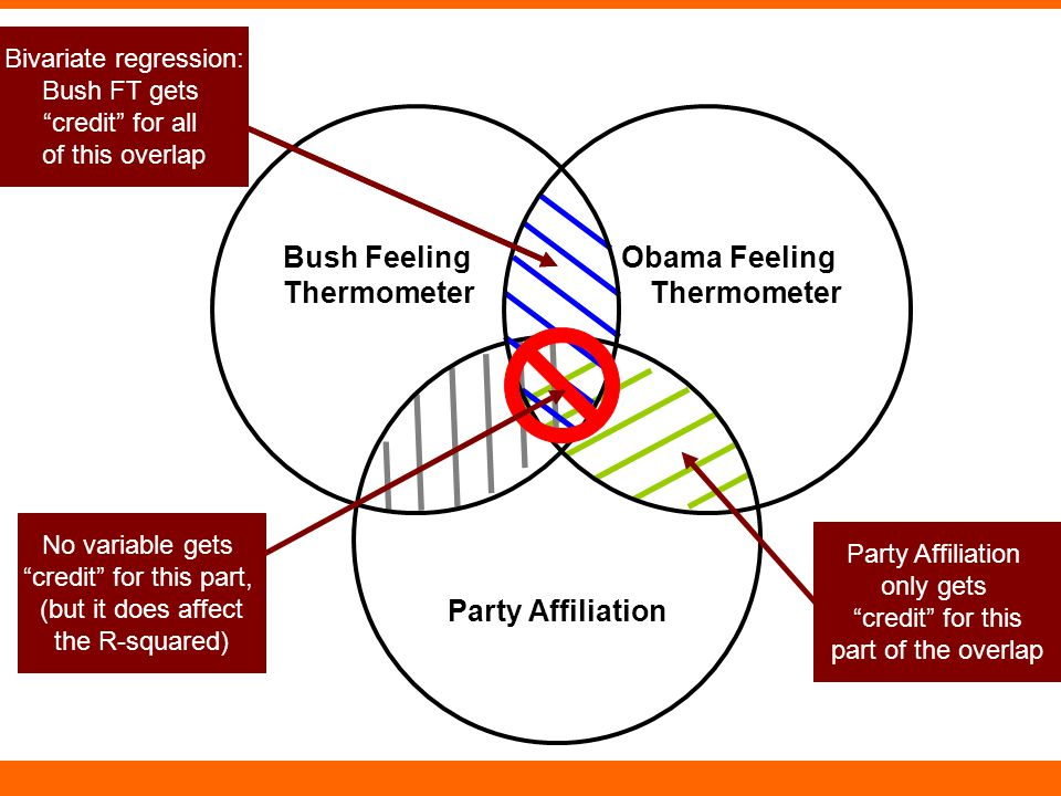 """Party Affiliation Bush Feeling Thermometer Obama Feeling Thermometer Party Affiliation only gets """"credit"""" for this part of the overlap Bush FT only ge"""