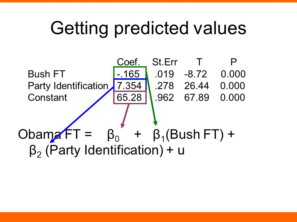 Obama FT = β 0 + β 1 (Bush FT) + β 2 (Party Identification) + u Getting predicted values Coef.