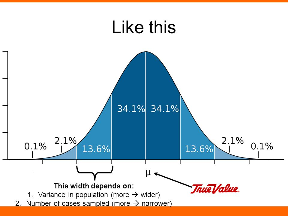 Like this This width depends on: 1.Variance in population (more  wider) 2.Number of cases sampled (more  narrower)