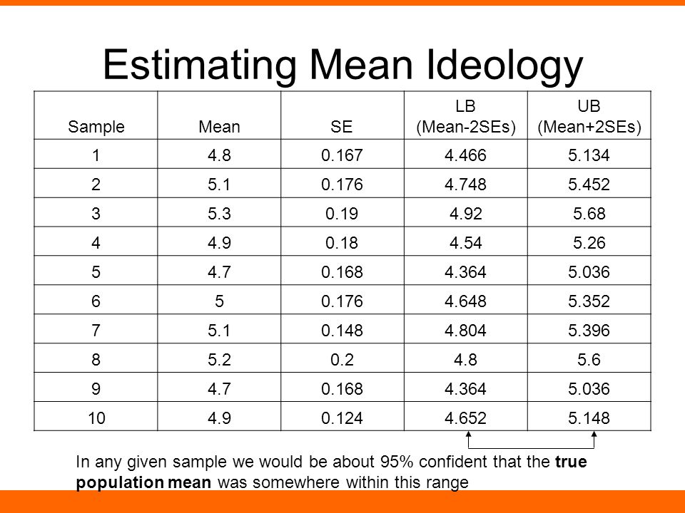Estimating Mean Ideology SampleMeanSE LB (Mean-2SEs) UB (Mean+2SEs) 14.80.1674.4665.134 25.10.1764.7485.452 35.30.194.925.68 44.90.184.545.26 54.70.1684.3645.036 650.1764.6485.352 75.10.1484.8045.396 85.20.24.85.6 94.70.1684.3645.036 104.90.1244.6525.148 In any given sample we would be about 95% confident that the true population mean was somewhere within this range