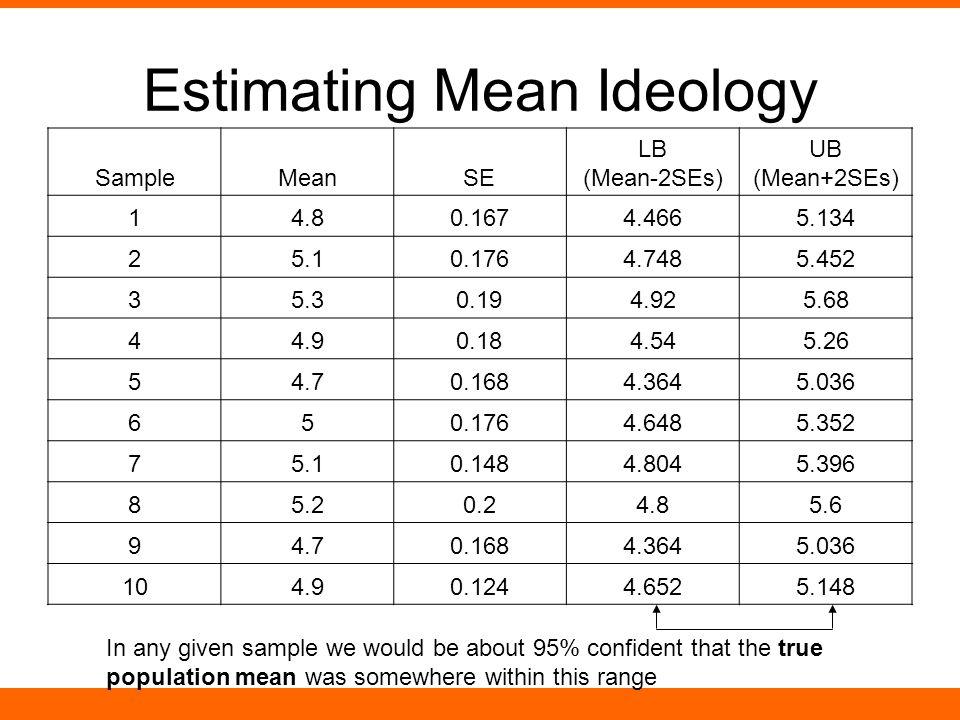 Estimating Mean Ideology SampleMeanSE LB (Mean-2SEs) UB (Mean+2SEs) 14.80.1674.4665.134 25.10.1764.7485.452 35.30.194.925.68 44.90.184.545.26 54.70.16