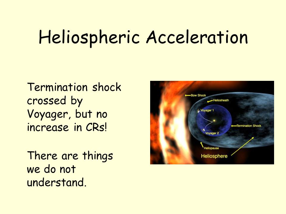 Heliospheric Acceleration Termination shock crossed by Voyager, but no increase in CRs.