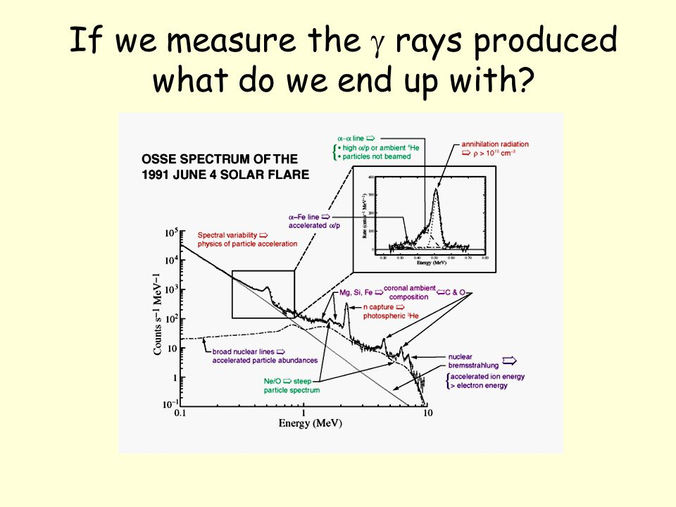 If we measure the  rays produced what do we end up with?