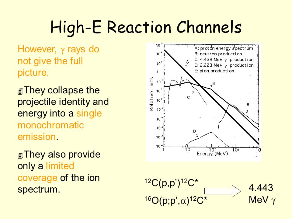 High-E Reaction Channels However,  rays do not give the full picture.