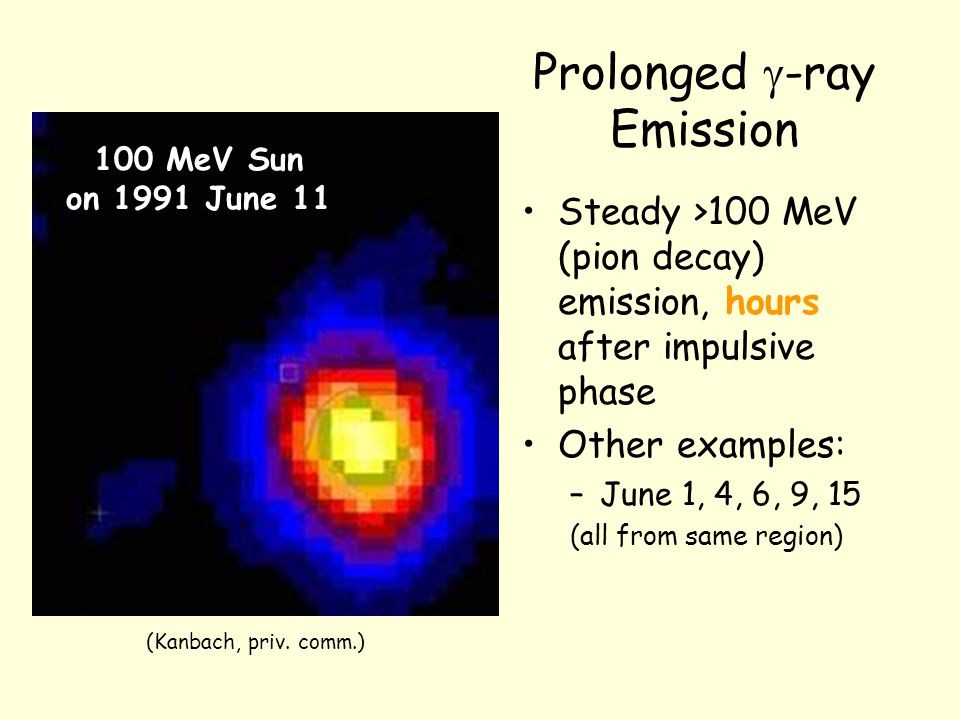 Prolonged  -ray Emission Steady >100 MeV (pion decay) emission, hours after impulsive phase Other examples: –June 1, 4, 6, 9, 15 (all from same region) 100 MeV Sun on 1991 June 11 (Kanbach, priv.