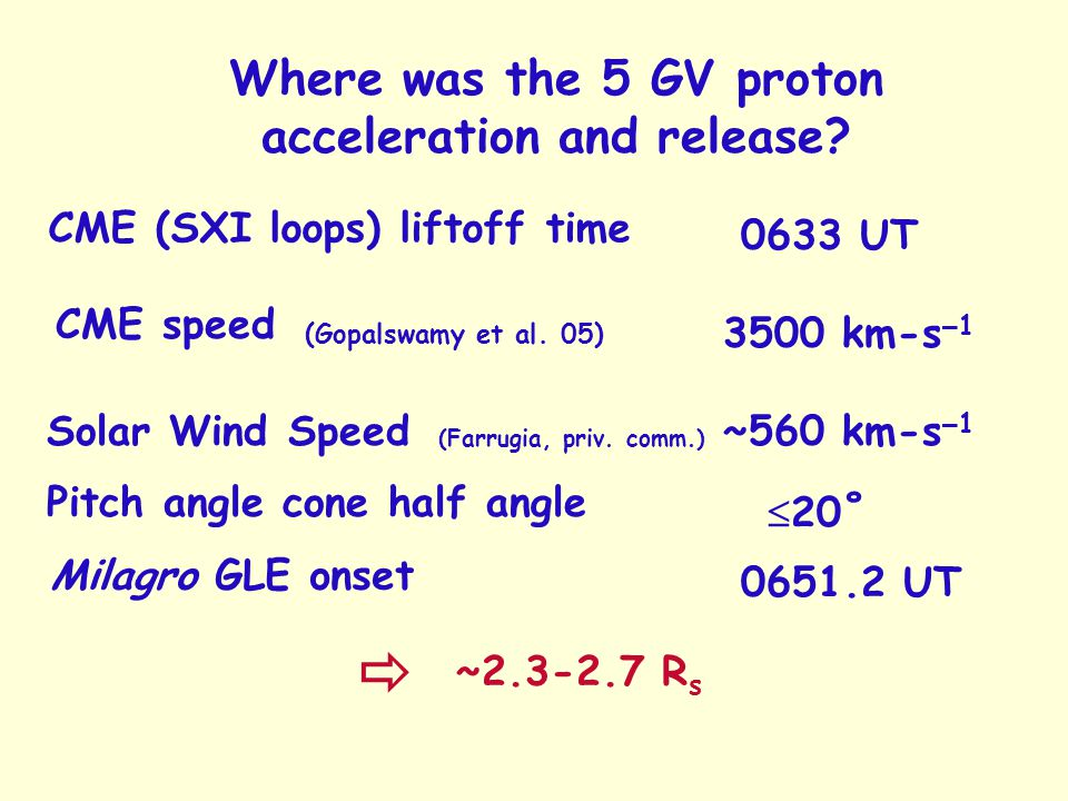 Where was the 5 GV proton acceleration and release.