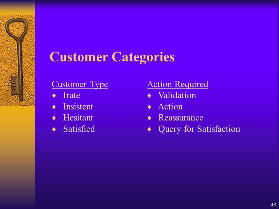 48 Customer Categories Customer Type ♦ Irate ♦ Insistent ♦ Hesitant ♦ Satisfied Action Required ♦ Validation ♦ Action ♦ Reassurance ♦ Query for Satisf