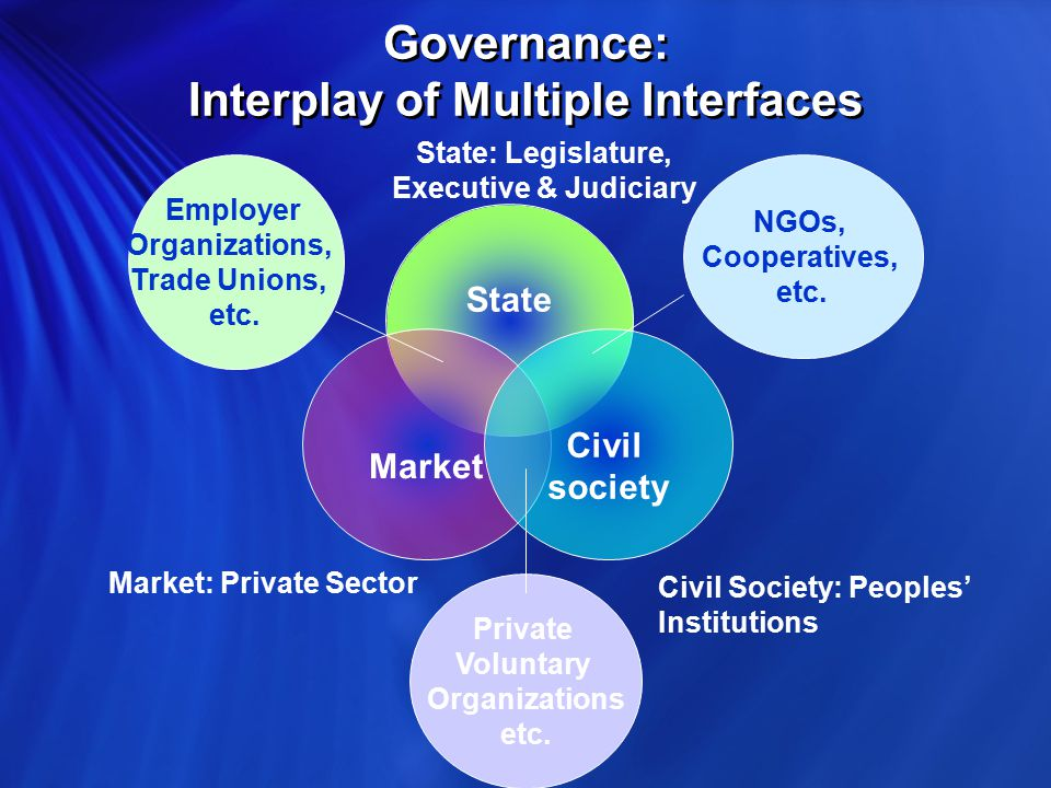 Governance: Interplay of Multiple Interfaces State Market Civil society Employer Organizations, Trade Unions, etc.