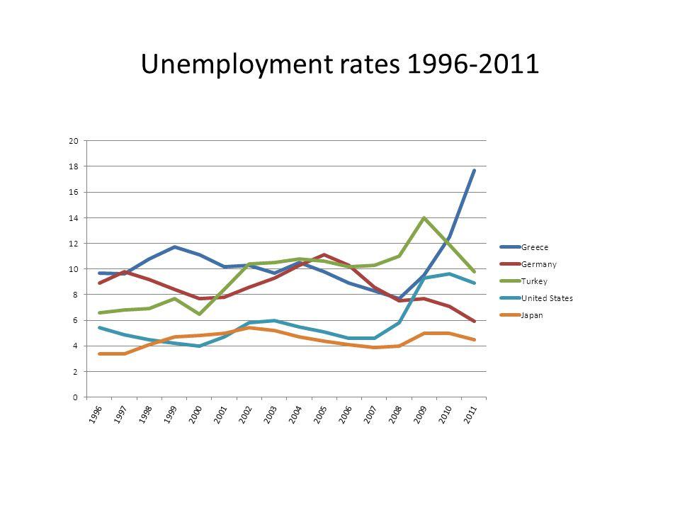 Unemployment rates 1996-2011