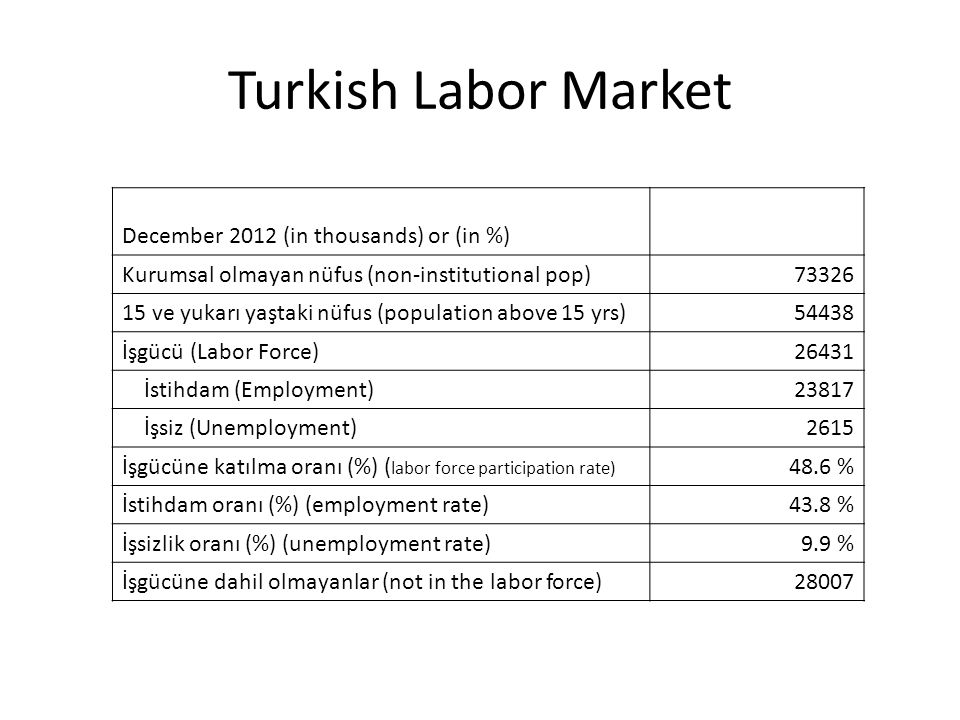 Turkish Labor Market December 2012 (in thousands) or (in %) Kurumsal olmayan nüfus (non-institutional pop)73326 15 ve yukarı yaştaki nüfus (population