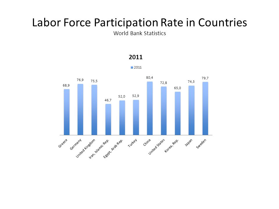 Labor Force Participation Rate in Countries World Bank Statistics