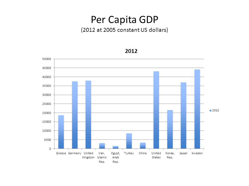 Per Capita GDP (2012 at 2005 constant US dollars)