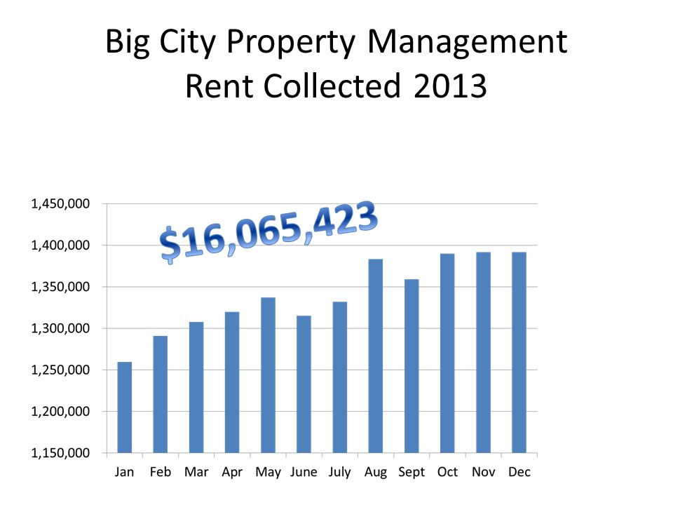 Big City Property Management Rent Collected 2013